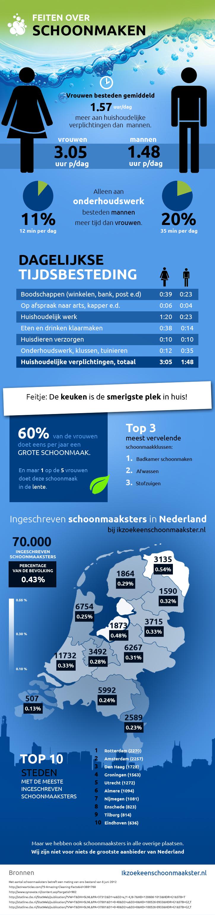 Schoonmaken Infographic - ikzoekeenschoonmaakster.nl